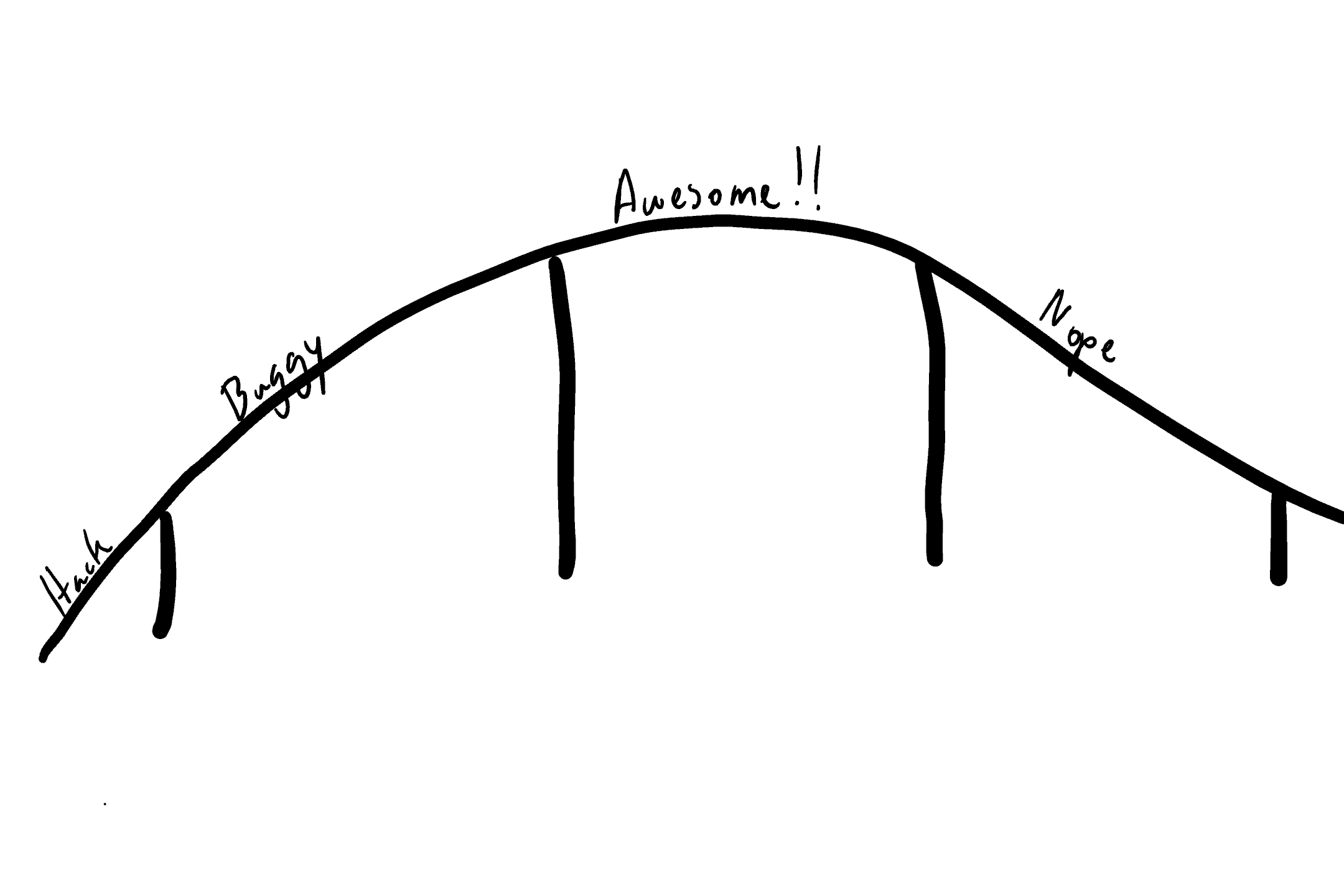 Retelling: The Awesome Curve